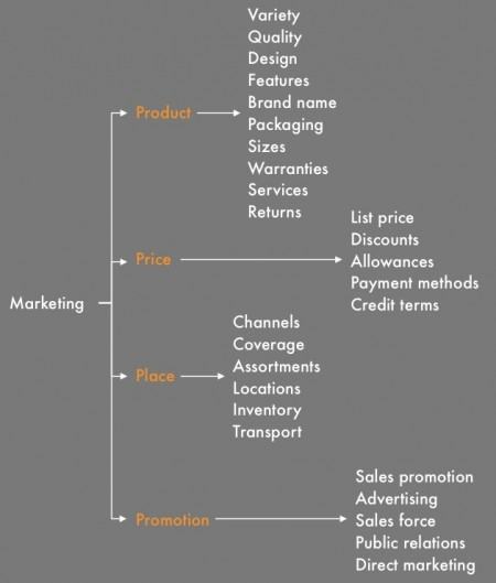 A marketing issue tree can be based on the marketing mix framework.