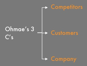A corporate strategy logic tree can use Ohmae