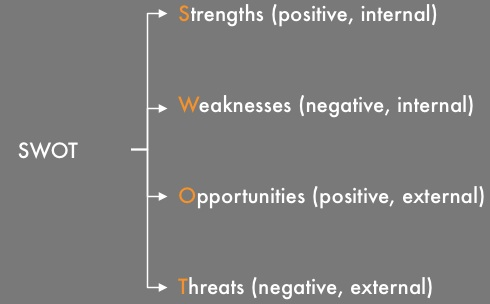 A SWOT framework can support a wider range of logic trees.