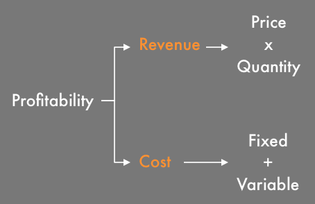 A framework for a profitability issue tree