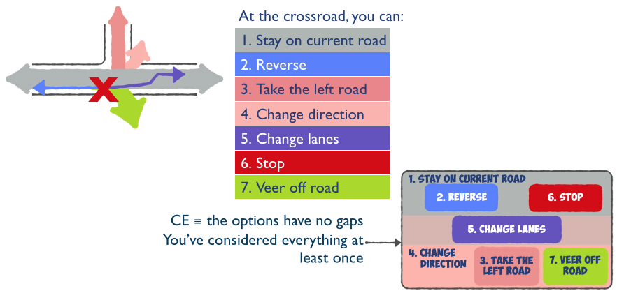 "Collectively exhaustive—CE—means ""no gaps"""