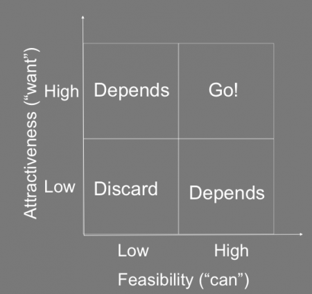 One way to identify solutions is compare them in a feasibility/attractiveness matrix