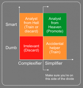 An ability to simplify is a critical skill for an analyst