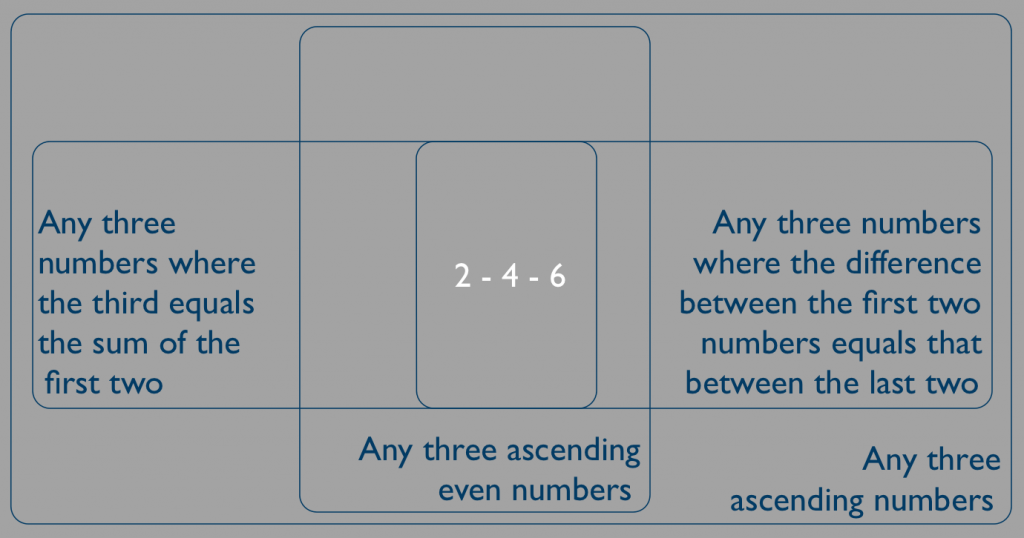 Evidence is usually compatible with more than one hypothesis