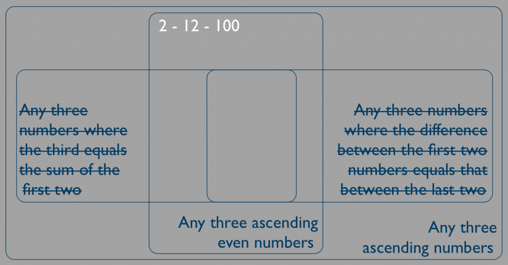 Look for disconfirming evidence