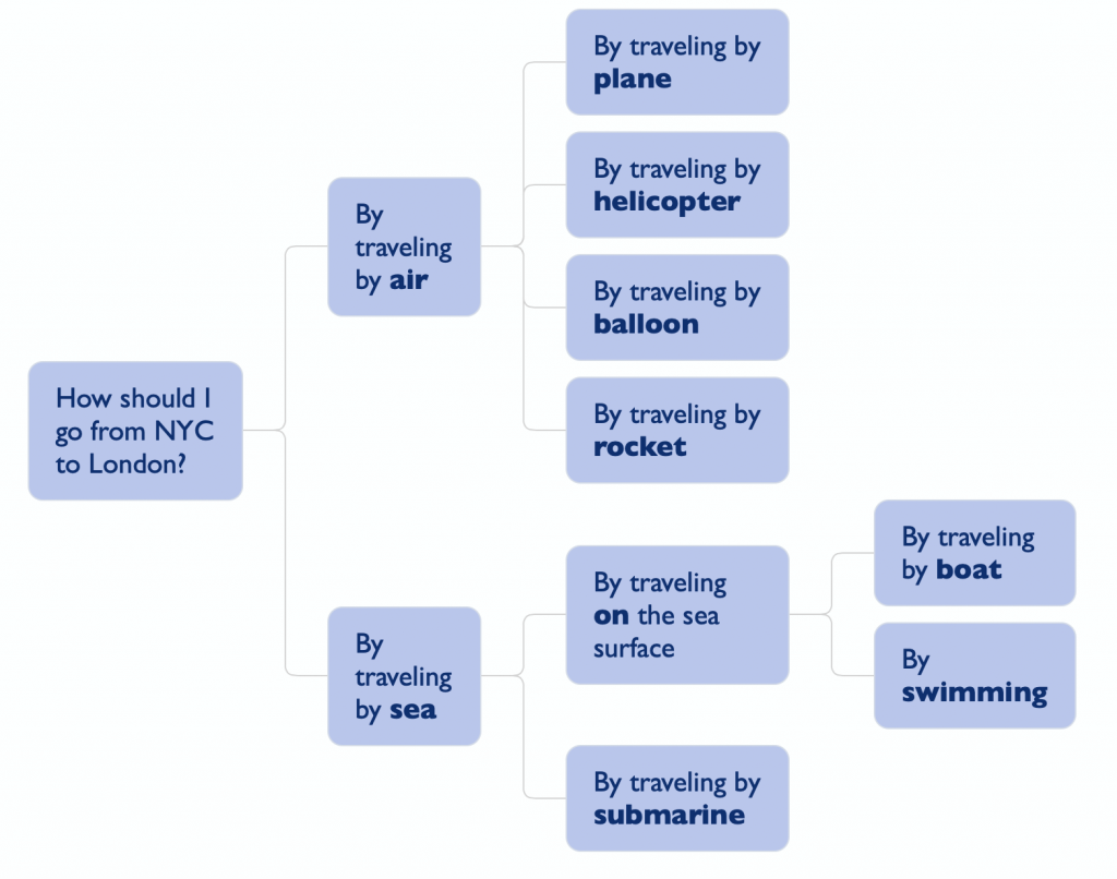 "In the ""going from NYC to London"" problem, nodes are both independent and actually mutually exclusive."