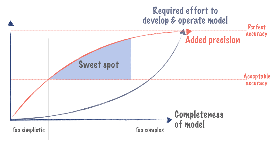 Consider favoring simplicity over completeness