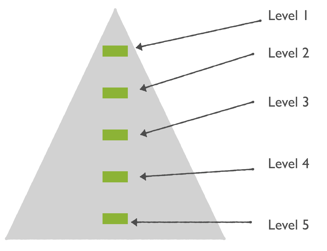 Recognize the different levels of trustworthiness for evidence