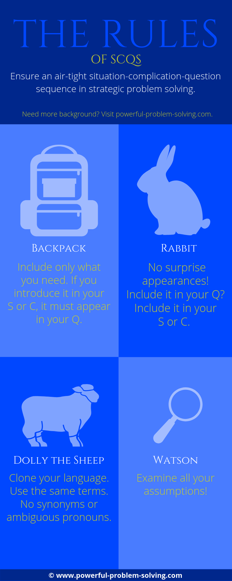 SCQ Rules Infographic
